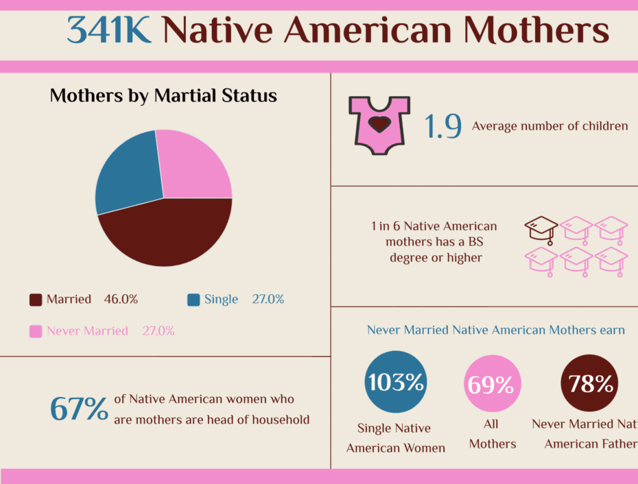 native american mothers